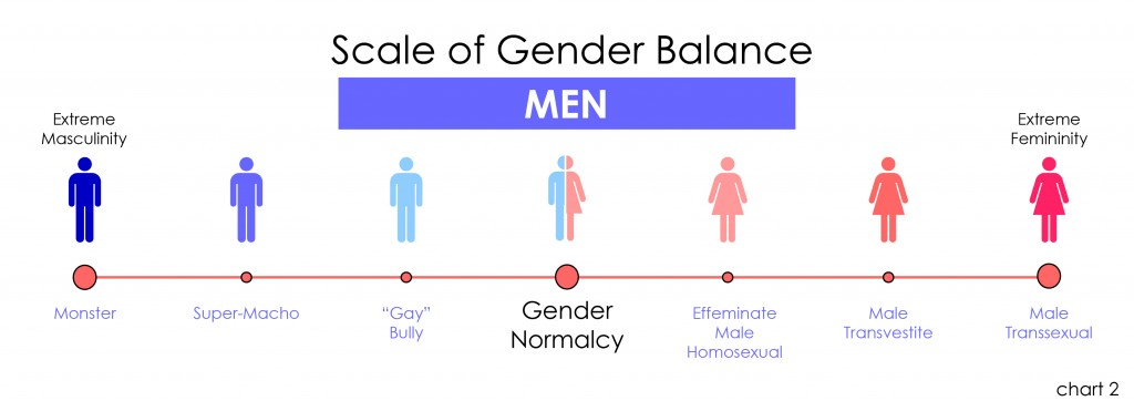 Scale of Gender Balance (men, chart 02) v02