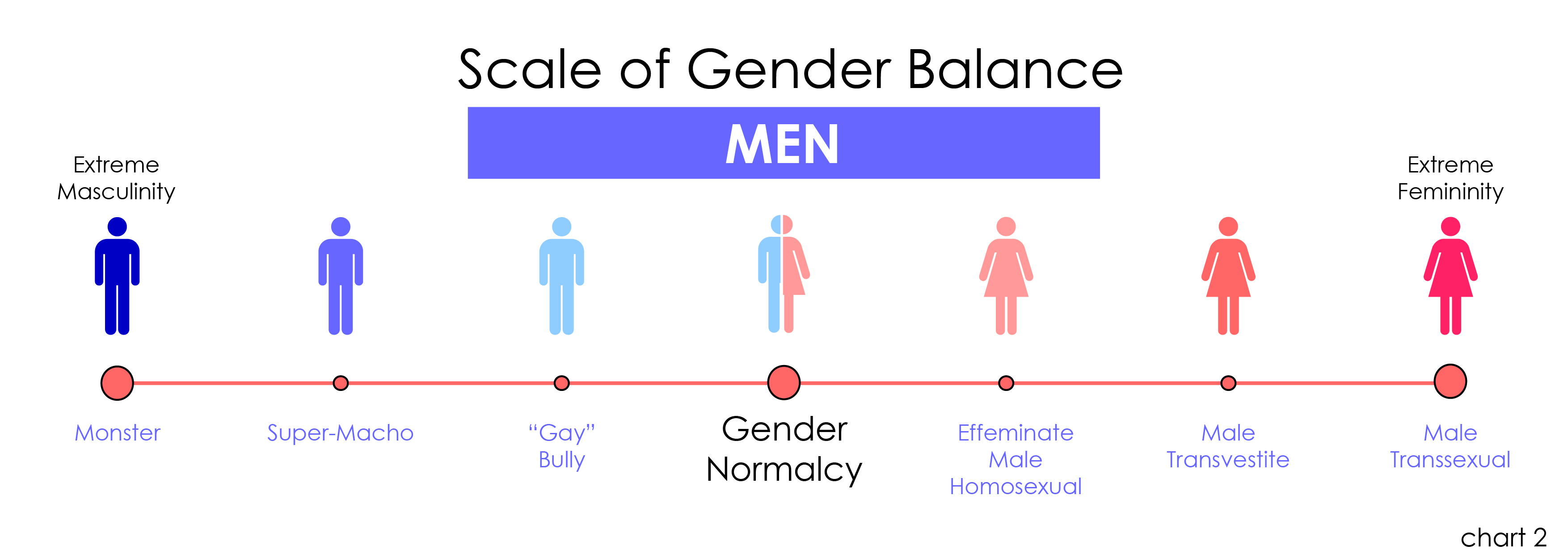 Gender roles and physical function in older adults