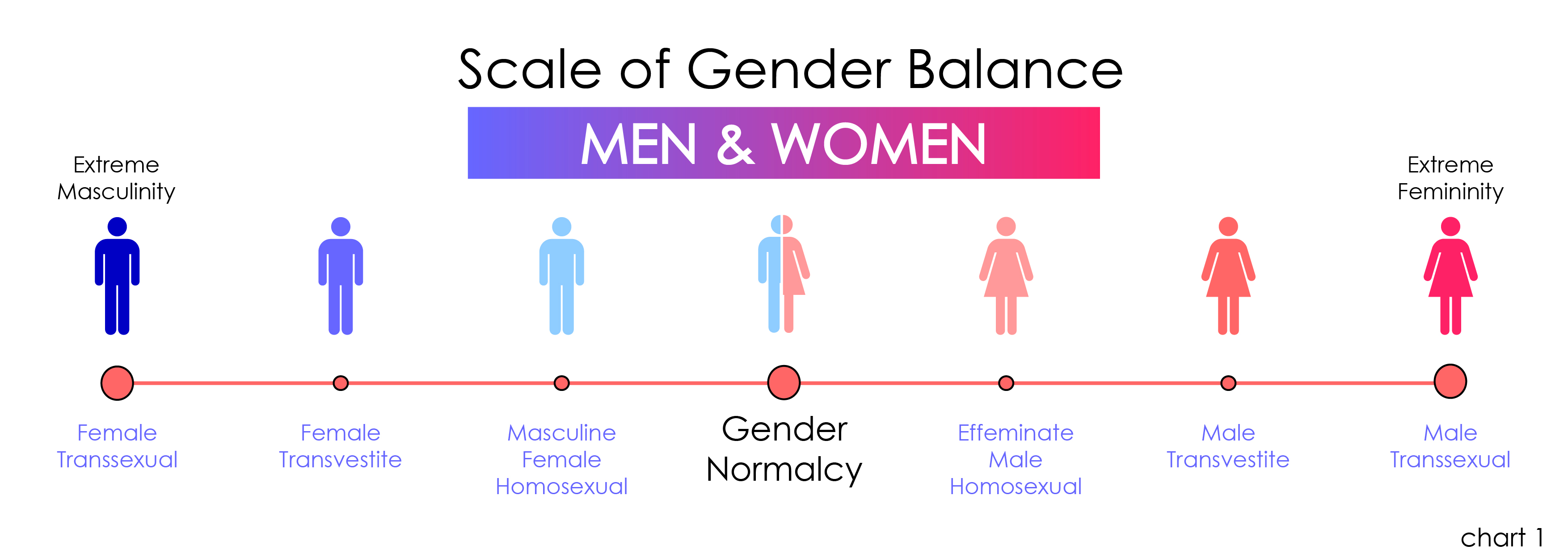 Where do you fit on the new scale of sexuality