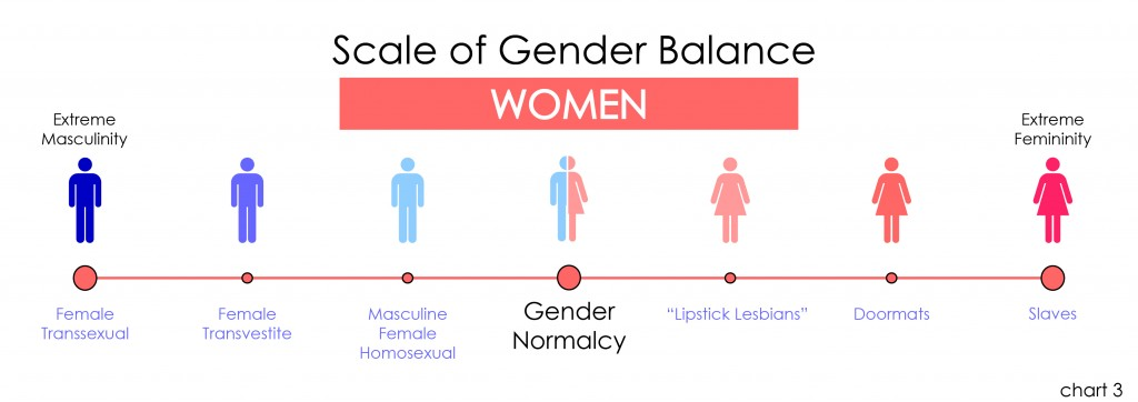 Scale of Gender Balance (women, chart 03) v02