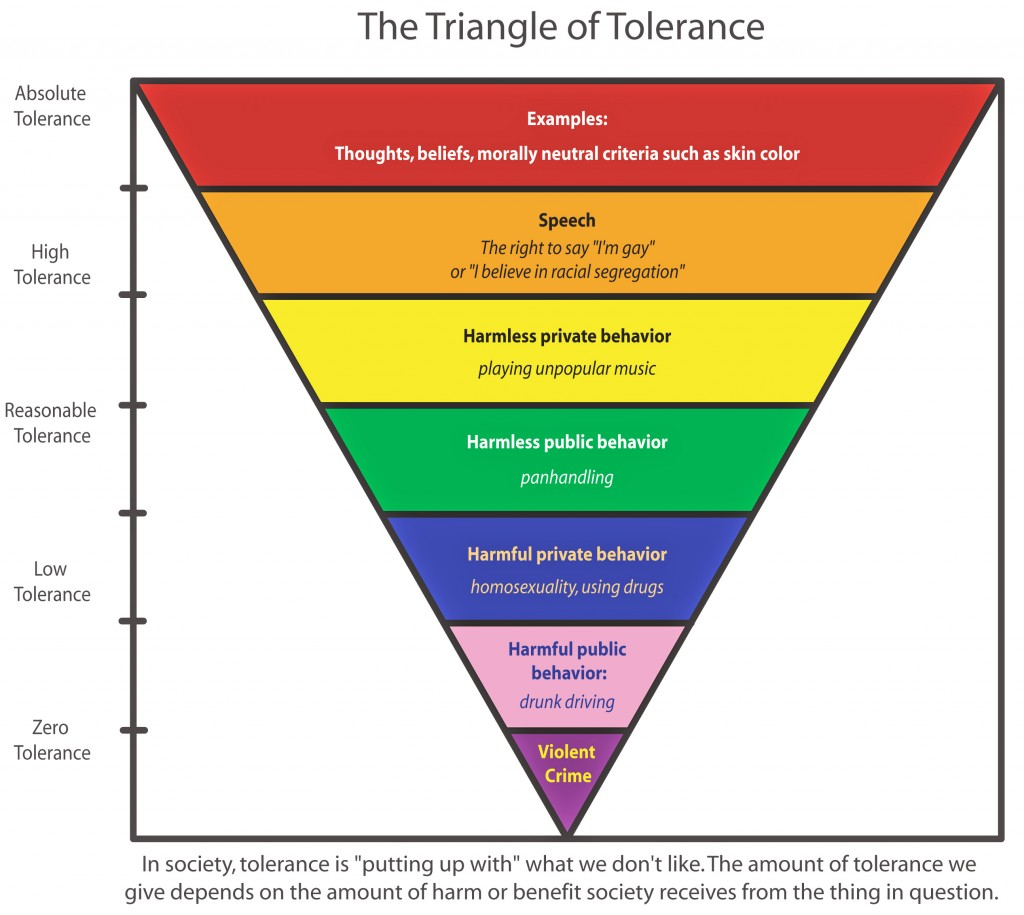 triangleoftolerance_color.pdf